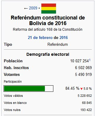 referendum datos